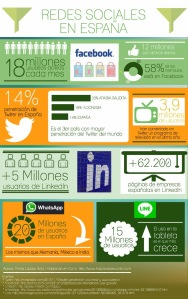 Infografi_a_Redes_Sociales_Espan_a
